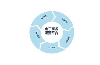新东方教育电子商务师培训班